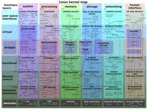 டெக் டிக்ஷனரி-17  கெர்னல் (kernel ) – இயங்குதள மையம்.